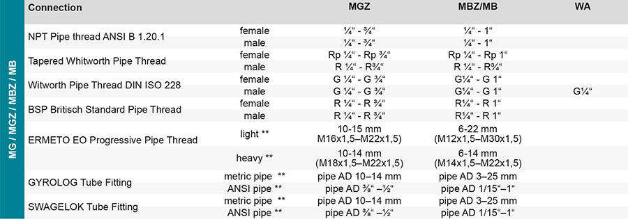 Techn-Daten-Muffenhahn-GB-MGZ-MBZ-MB-WA