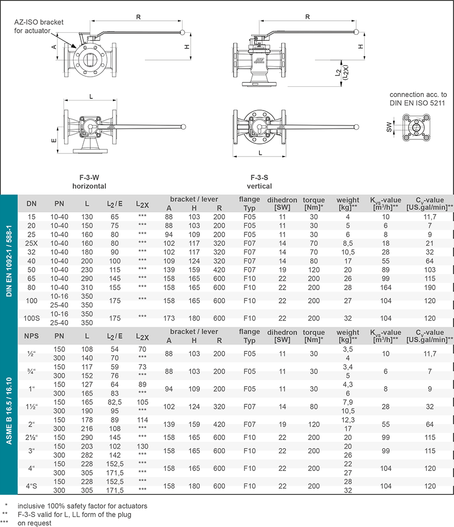 Techn-Daten-GB-F3-1