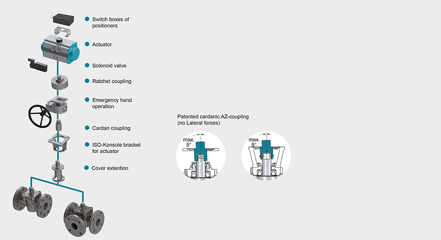 Techn-Daten-GB-actuator