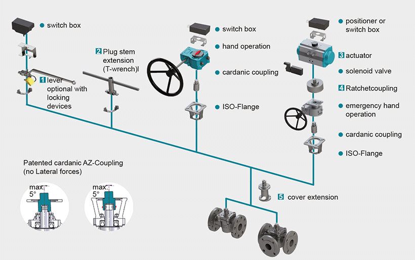 actuation-valves-met